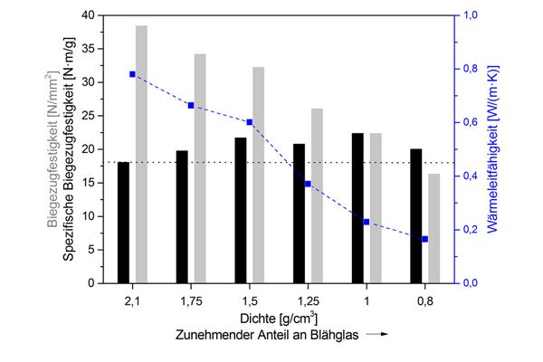 Graph: Änderung der Festigkeit und Wärmeleitfähigkeit über die Dichte der Syntaktischen Schäume mit Poraver verglichen zur Referenz ohne Poraver (Dichte 2,1 g/cm3)